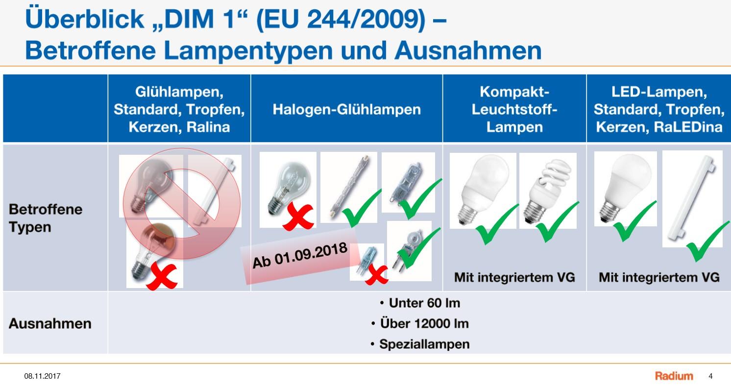 Halogenlampen Verbot 2018